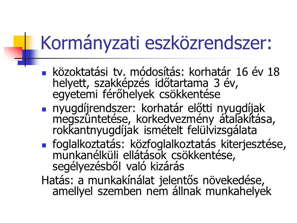 Kormányzati eszközrendszer: