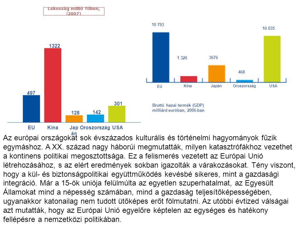 Lakosság millió főben, (2007) 497. 1322. 128. 142. 301. EU. Kína. Japán. Oroszország. USA.
