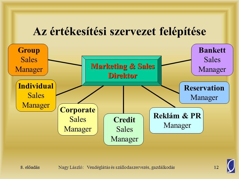 Az értékesítési szervezet felépítése