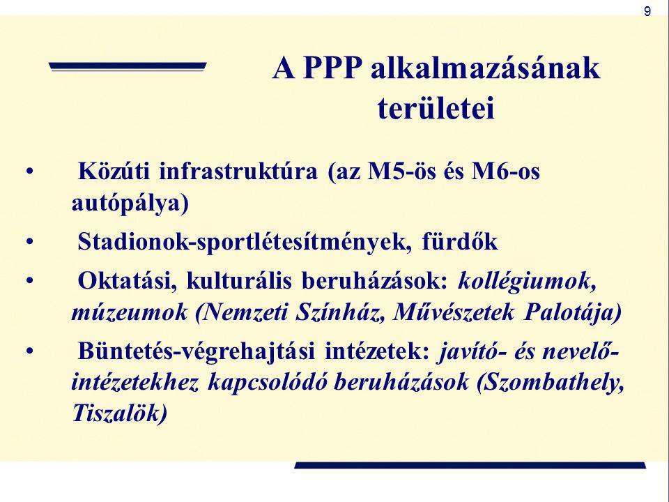 A PPP alkalmazásának területei