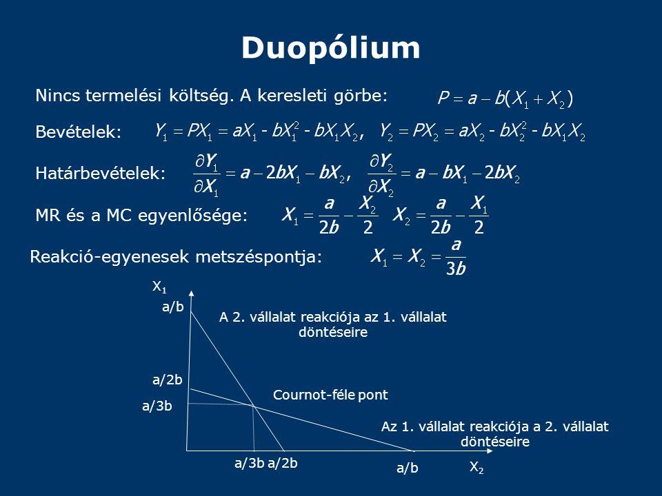 Duopólium Nincs termelési költség. A keresleti görbe: Bevételek: