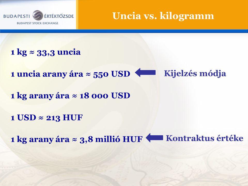 Uncia vs. kilogramm 1 kg ≈ 33,3 uncia 1 uncia arany ára ≈ 550 USD
