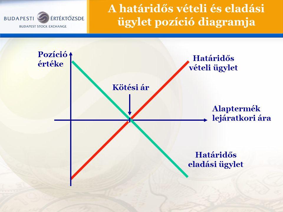 A határidős vételi és eladási ügylet pozíció diagramja