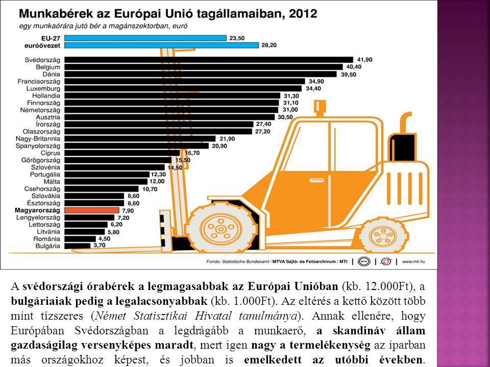 A svédországi órabérek a legmagasabbak az Európai Unióban (kb. 12