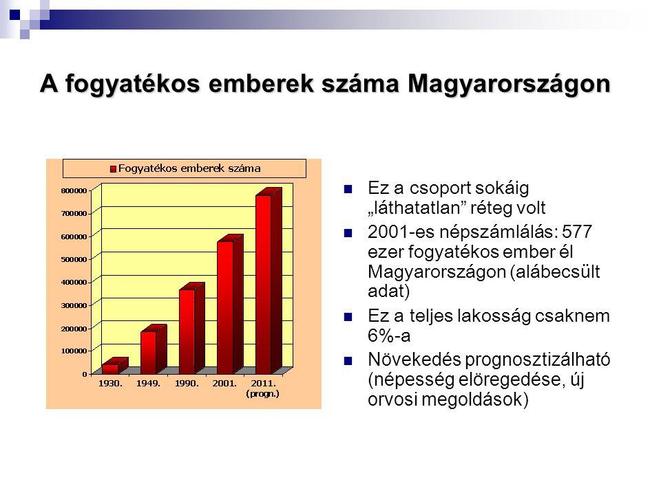 A fogyatékos emberek száma Magyarországon