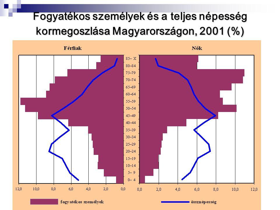 Fogyatékos személyek és a teljes népesség kormegoszlása Magyarországon, 2001 (%)