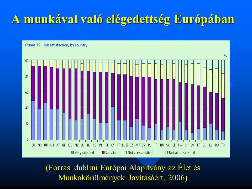 A munkával való elégedettség Európában (Forrás: dublini Európai Alapítvány az Élet és Munkakörülmények Javításáért, 2006)