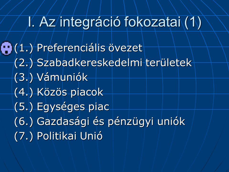 I. Az integráció fokozatai (1)