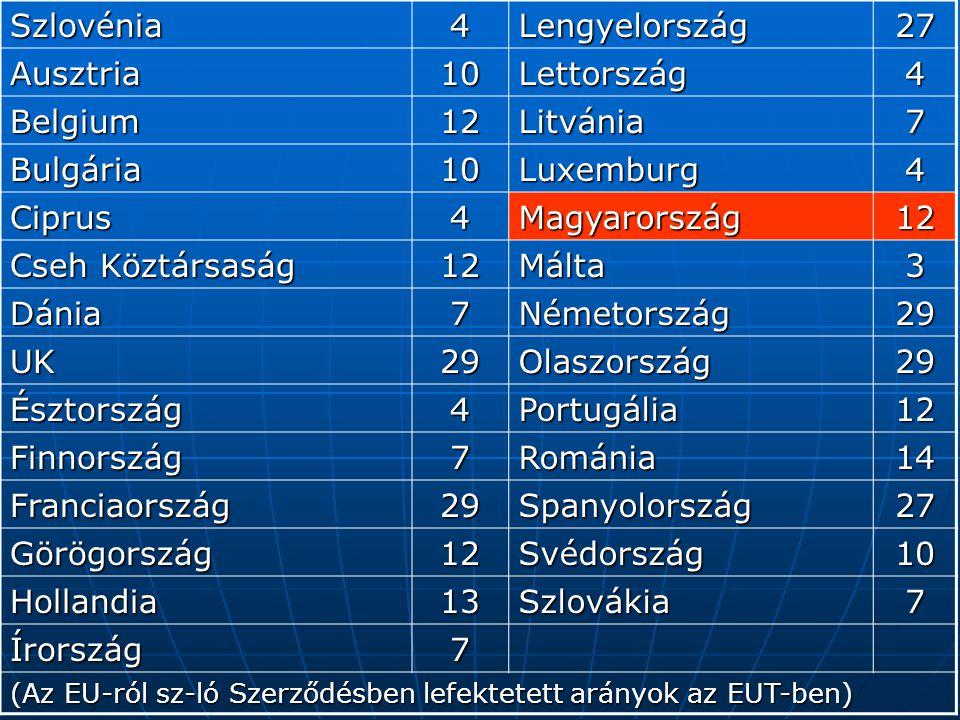 Szlovénia 4 Lengyelország 27 Ausztria 10 Lettország Belgium 12