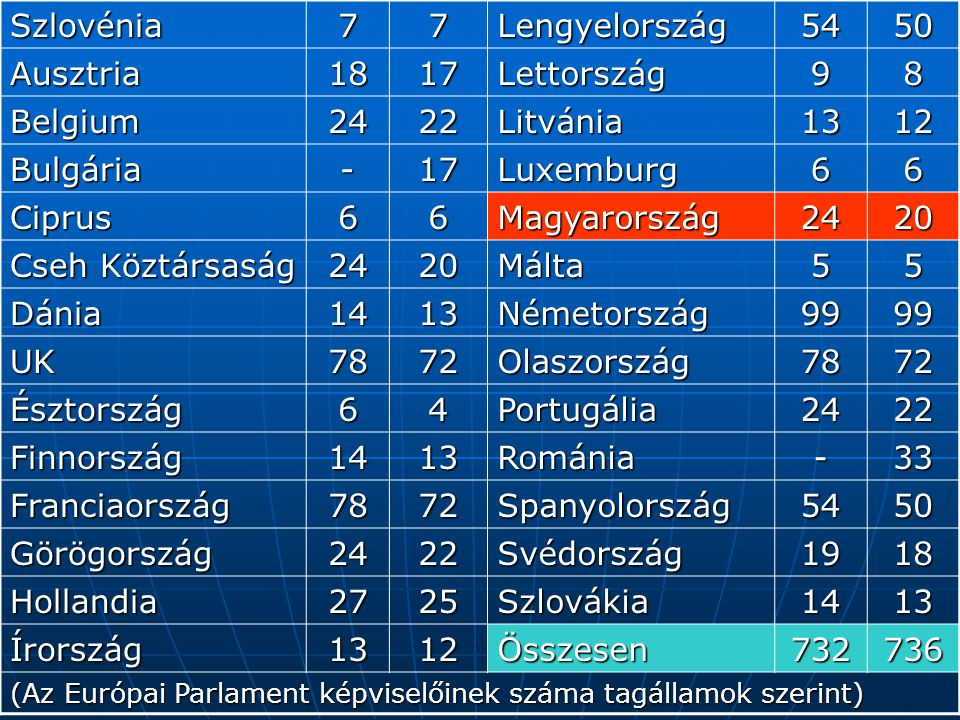 Szlovénia 7 Lengyelország 54 50 Ausztria 18 17 Lettország 9 8 Belgium