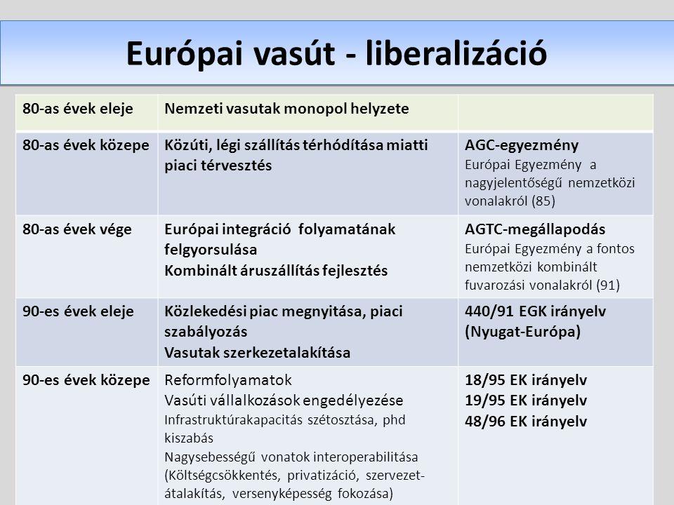 Európai vasút - liberalizáció