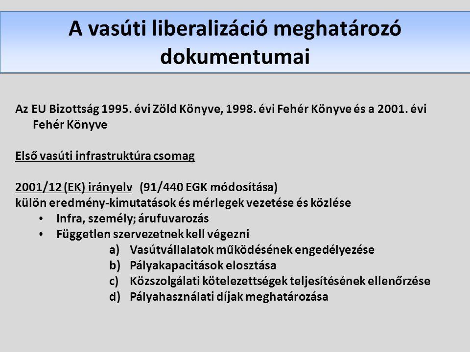A vasúti liberalizáció meghatározó dokumentumai