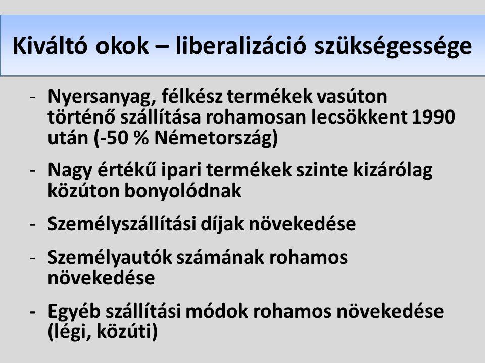 Kiváltó okok – liberalizáció szükségessége
