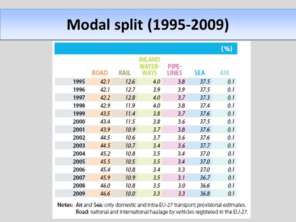 Modal split (1995-2009)