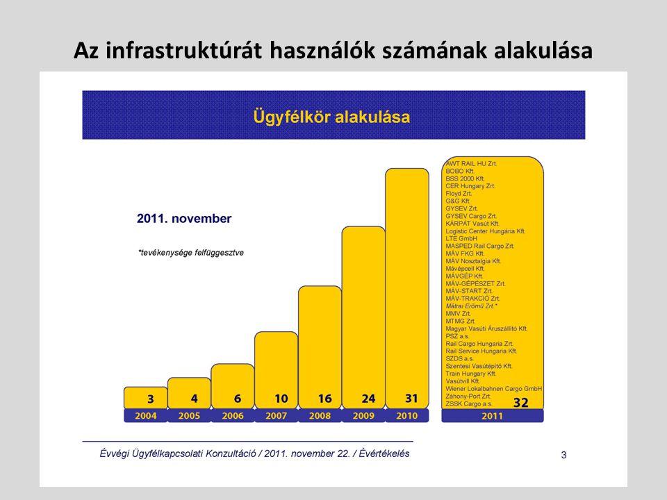 Az infrastruktúrát használók számának alakulása