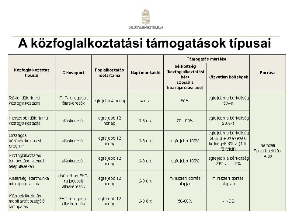 A közfoglalkoztatási támogatások típusai