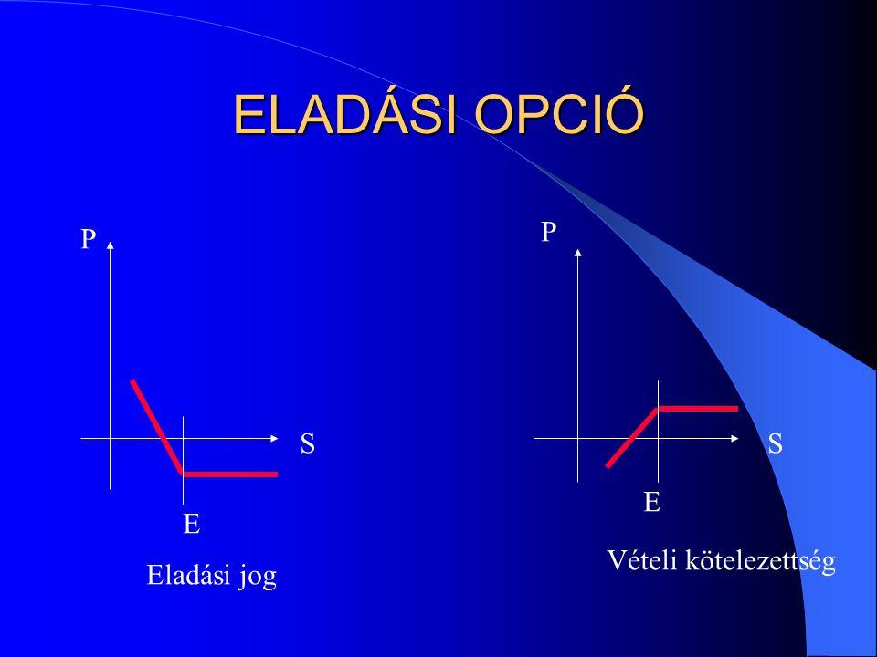 ELADÁSI OPCIÓ P P S S E E Vételi kötelezettség Eladási jog