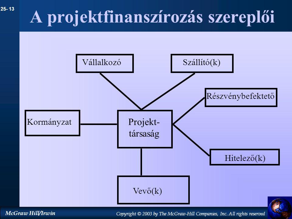 A projektfinanszírozás szereplői