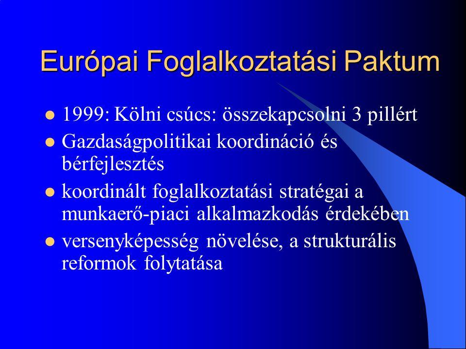 Európai Foglalkoztatási Paktum