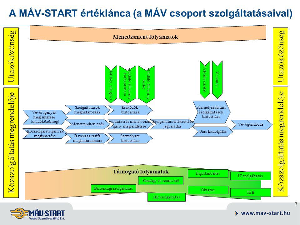 A MÁV-START értéklánca (a MÁV csoport szolgáltatásaival)