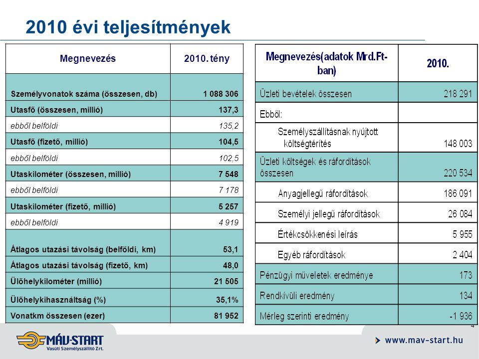 2010 évi teljesítmények Megnevezés 2010. tény
