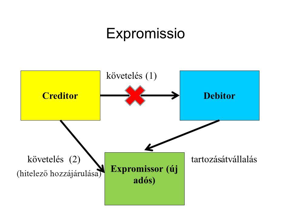 Expromissio követelés (1) követelés (2) tartozásátvállalás Creditor