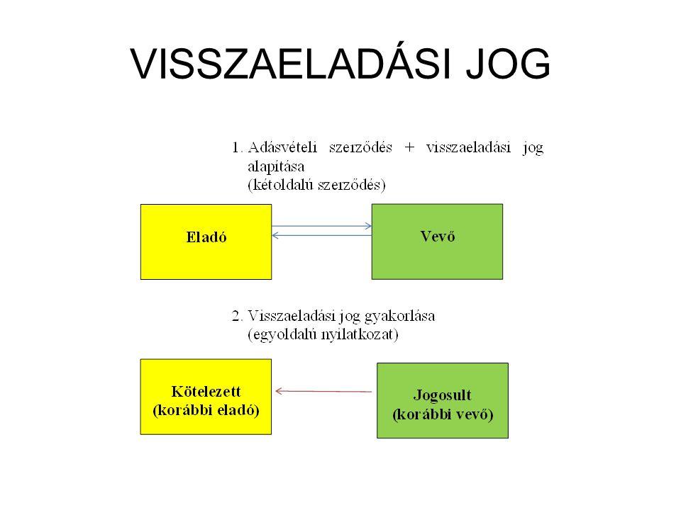 VISSZAELADÁSI JOG
