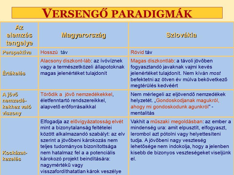 Versengő paradigmák Az elemzés tengelye Magyarország Szlovákia