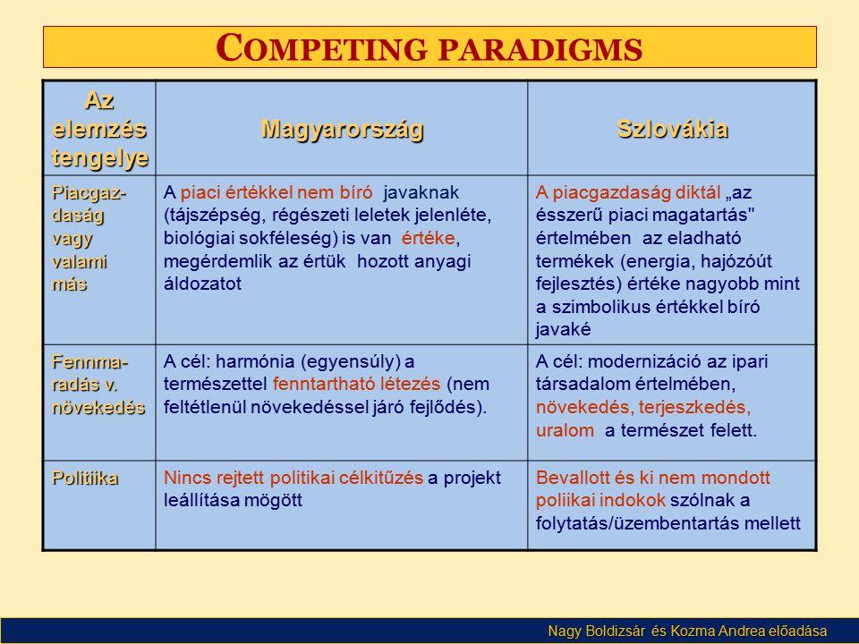 Competing paradigms Az elemzés tengelye Magyarország Szlovákia