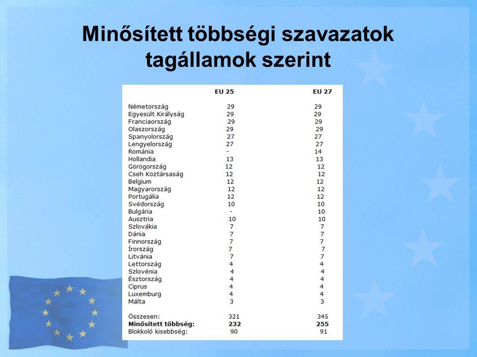 Minősített többségi szavazatok tagállamok szerint