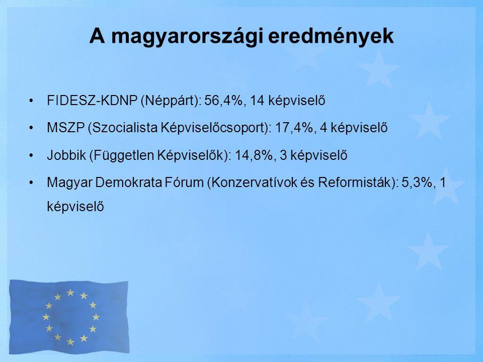 A magyarországi eredmények