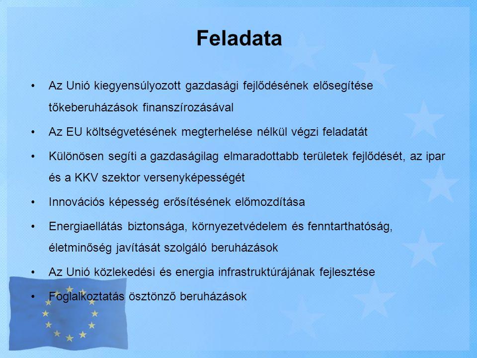 Feladata Az Unió kiegyensúlyozott gazdasági fejlődésének elősegítése tőkeberuházások finanszírozásával.