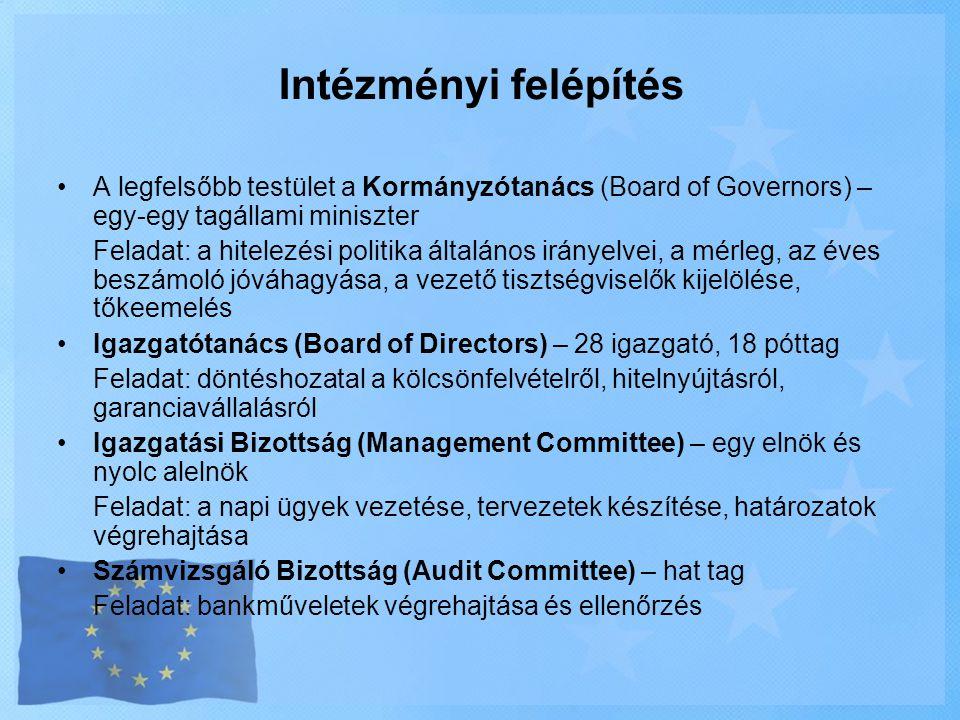 Intézményi felépítés A legfelsőbb testület a Kormányzótanács (Board of Governors) – egy-egy tagállami miniszter.