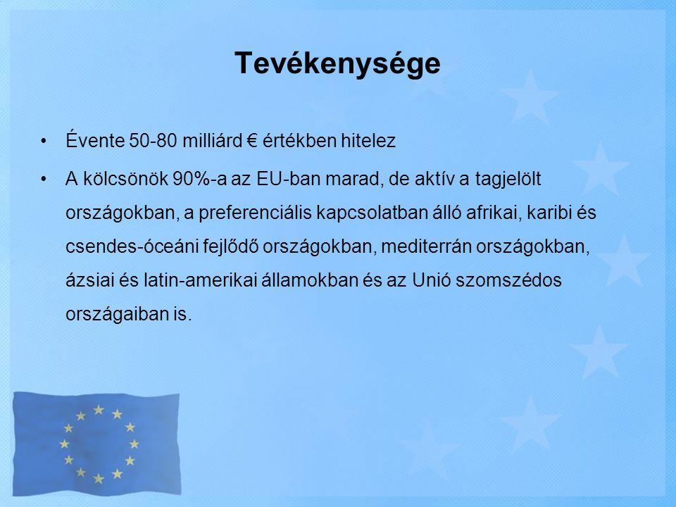 Tevékenysége Évente 50-80 milliárd € értékben hitelez