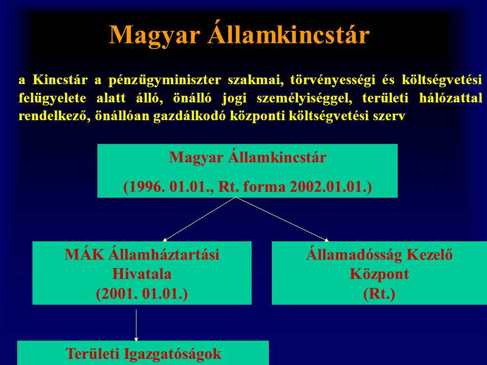 Magyar Államkincstár Magyar Államkincstár