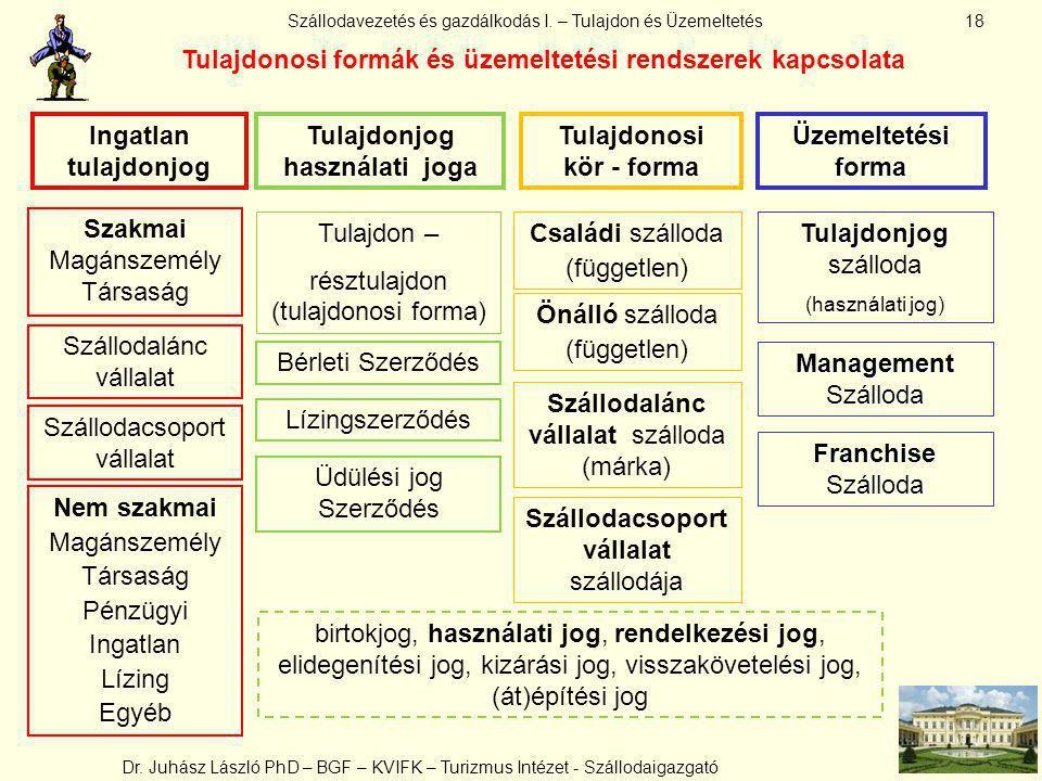 Tulajdonosi formák és üzemeltetési rendszerek kapcsolata
