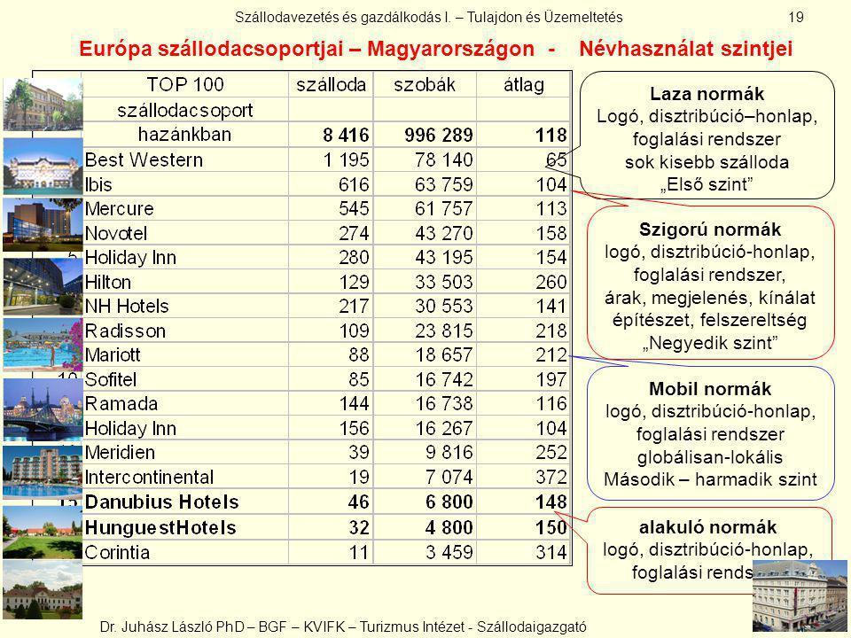 Európa szállodacsoportjai – Magyarországon - Névhasználat szintjei