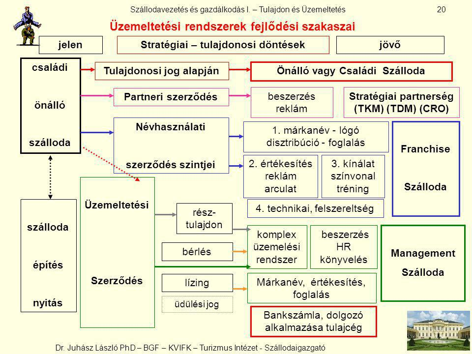 Üzemeltetési rendszerek fejlődési szakaszai