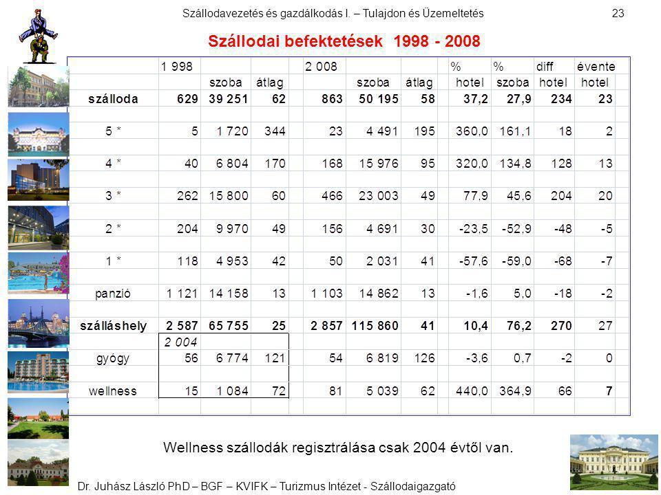 Szállodai befektetések 1998 - 2008