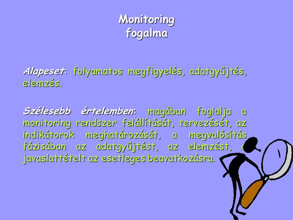 Monitoring fogalma Alapeset: folyamatos megfigyelés, adatgyűjtés, elemzés.