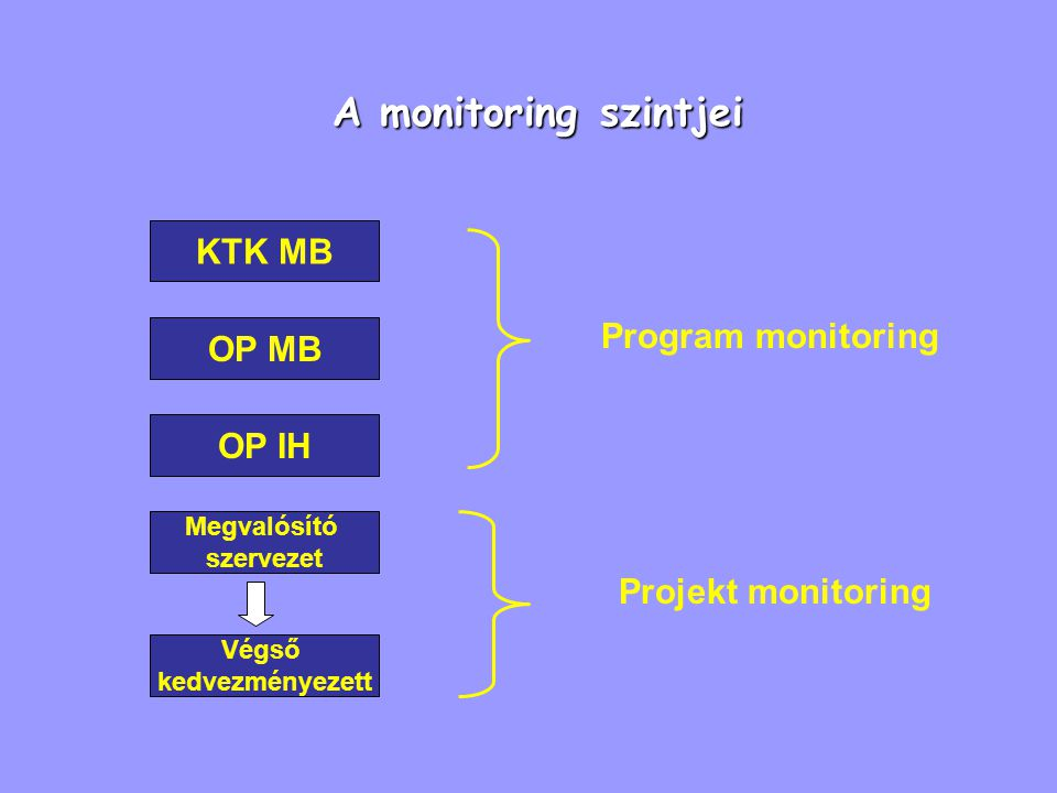A monitoring szintjei KTK MB Program monitoring OP MB OP IH