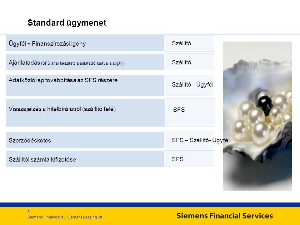 Standard ügymenet Ügyfél + Finanszírozási igény Szállító