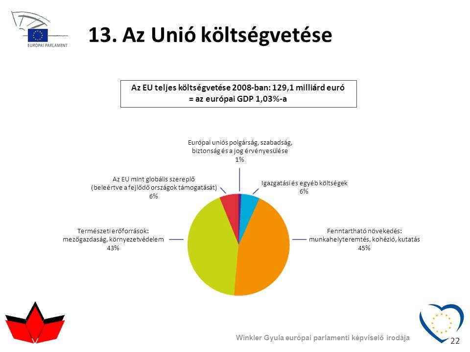 13. Az Unió költségvetése Az EU teljes költségvetése 2008-ban: 129,1 milliárd euró = az európai GDP 1,03%-a.