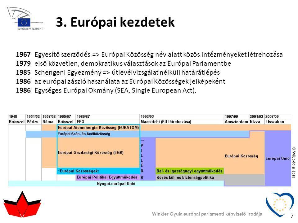 3. Európai kezdetek 1967 Egyesítő szerződés => Európai Közösség név alatt közös intézményeket létrehozása.