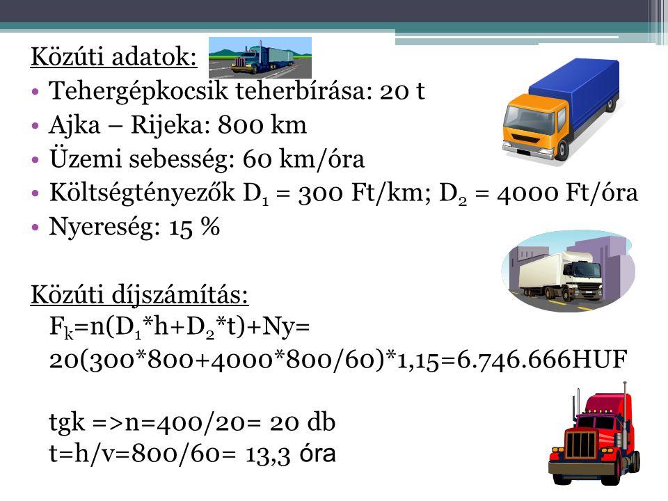 Közúti adatok: Tehergépkocsik teherbírása: 20 t. Ajka – Rijeka: 800 km. Üzemi sebesség: 60 km/óra.