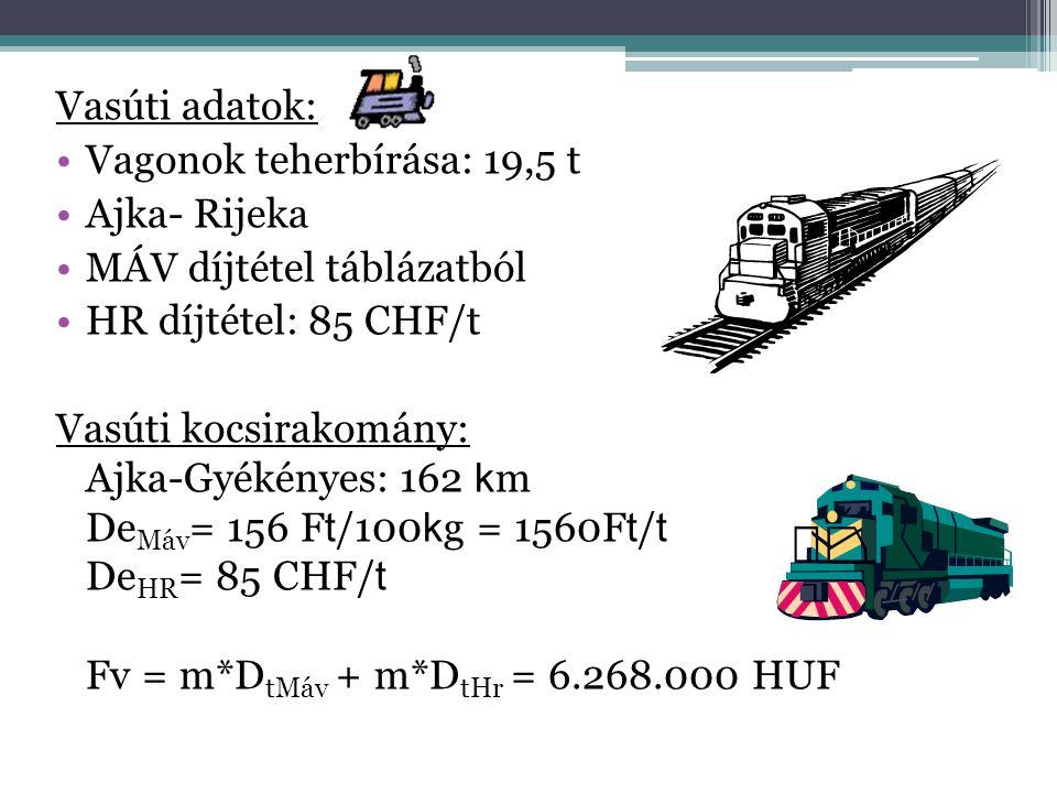 Vasúti adatok: Vagonok teherbírása: 19,5 t. Ajka- Rijeka. MÁV díjtétel táblázatból. HR díjtétel: 85 CHF/t.