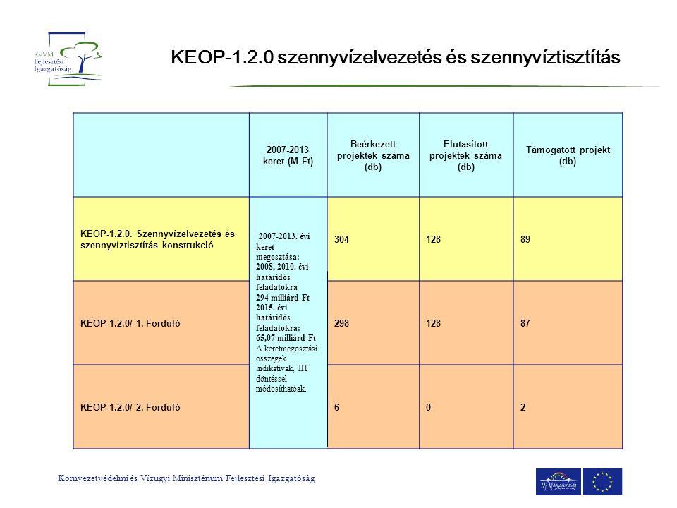 KEOP-1.2.0 szennyvízelvezetés és szennyvíztisztítás