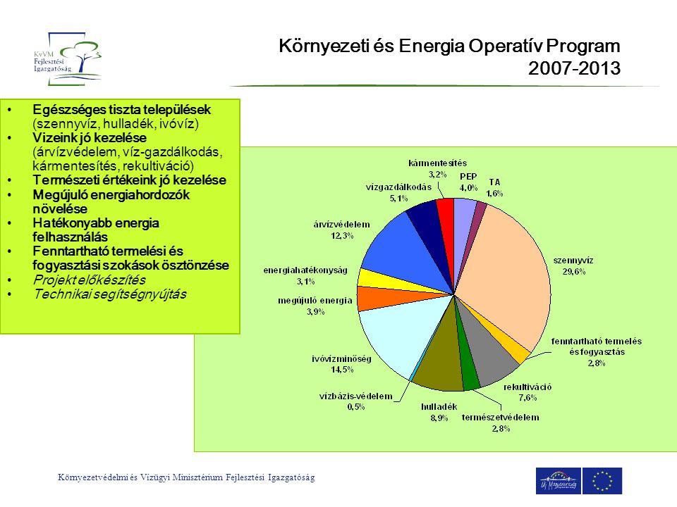 Környezeti és Energia Operatív Program 2007-2013