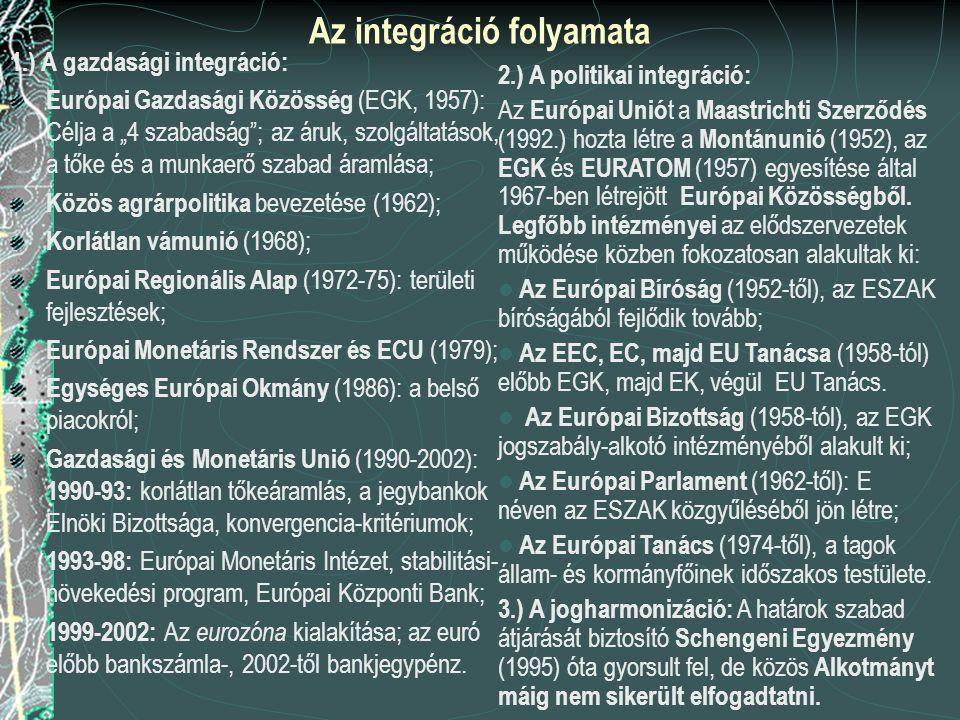 Az integráció folyamata