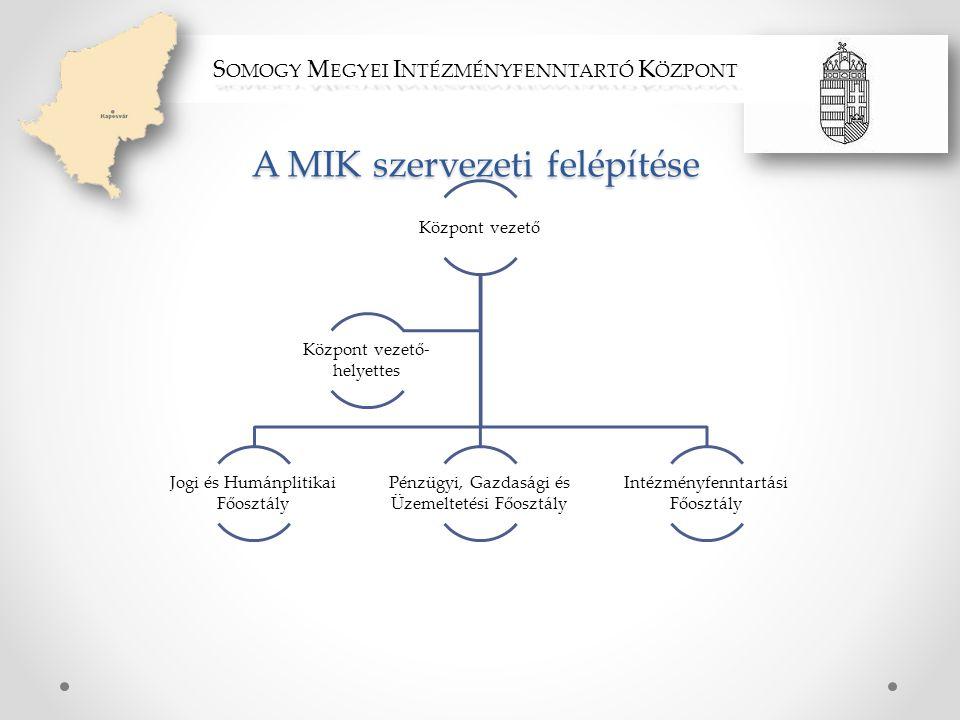 A MIK szervezeti felépítése